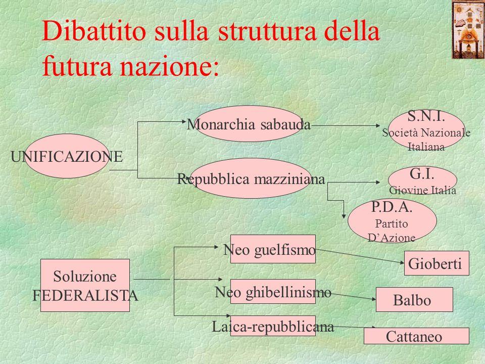 Dibattito sulla struttura della futura nazione: UNIFICAZIONE Soluzione FEDERALISTA Monarchia sabauda Repubblica mazziniana S.N.I. Società Nazionale It
