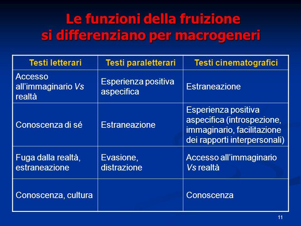 11 Le funzioni della fruizione si differenziano per macrogeneri Le funzioni della fruizione si differenziano per macrogeneri Testi letterariTesti para