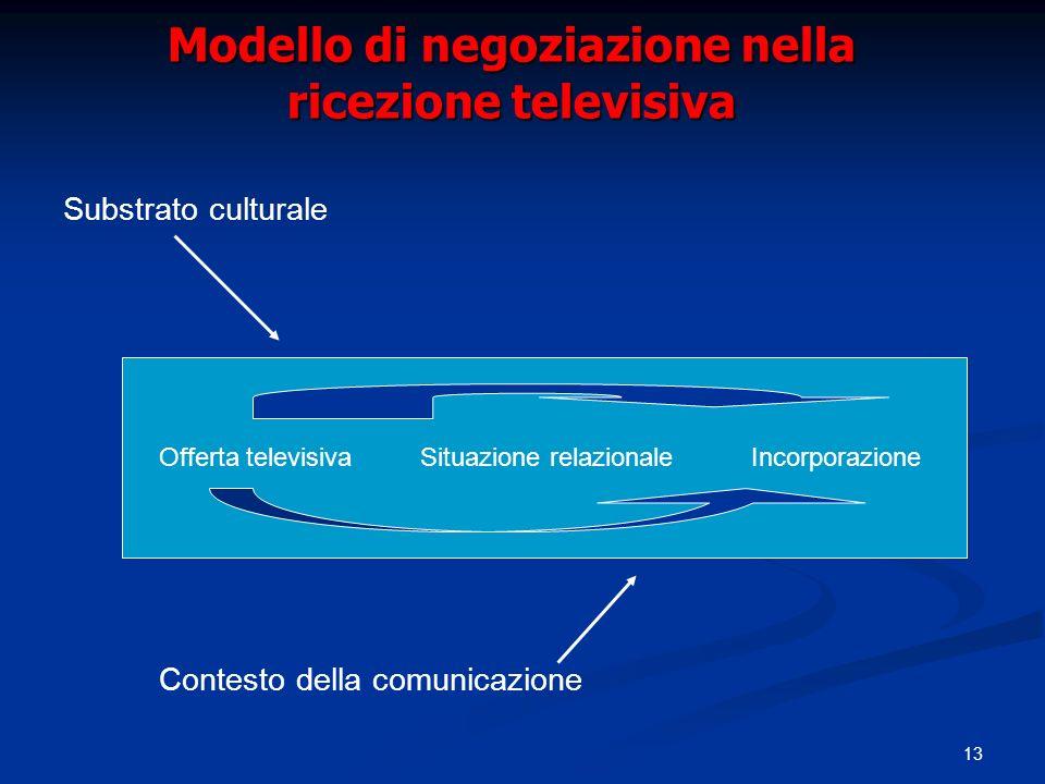 13 Modello di negoziazione nella ricezione televisiva Substrato culturale Contesto della comunicazione Offerta televisivaSituazione relazionaleIncorpo