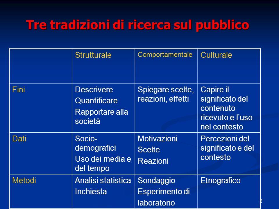 2 Tre tradizioni di ricerca sul pubblico Strutturale Comportamentale Culturale FiniDescrivere Quantificare Rapportare alla società Spiegare scelte, re