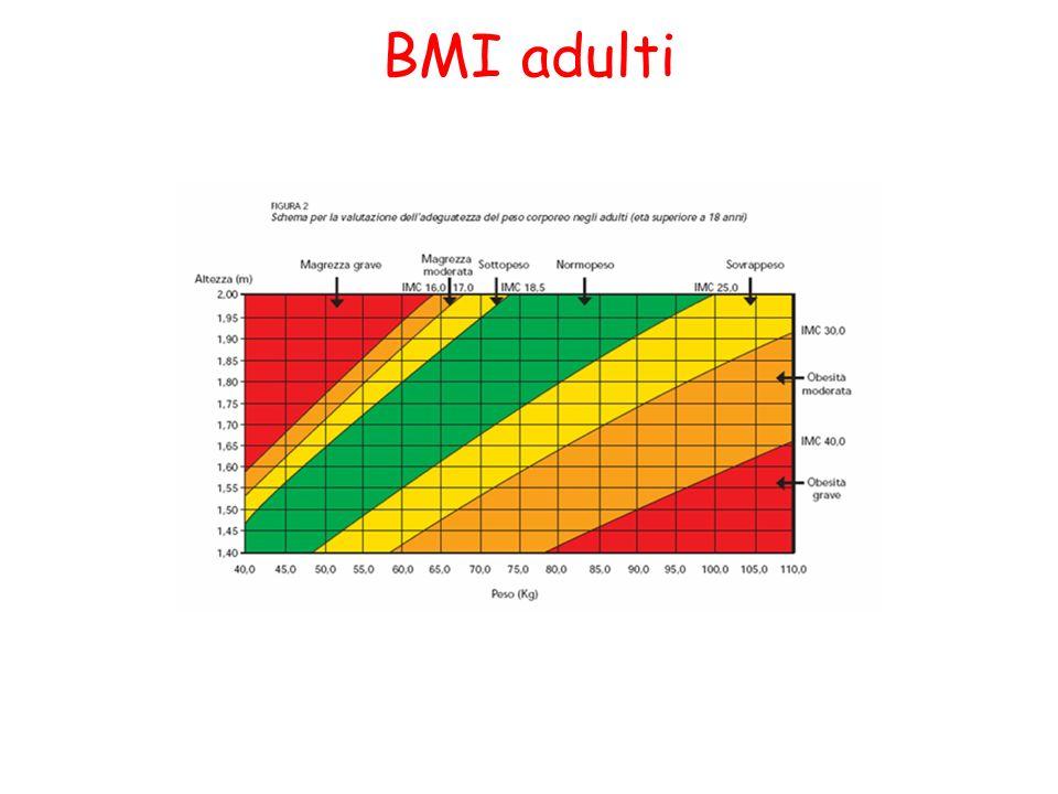 BMI adulti
