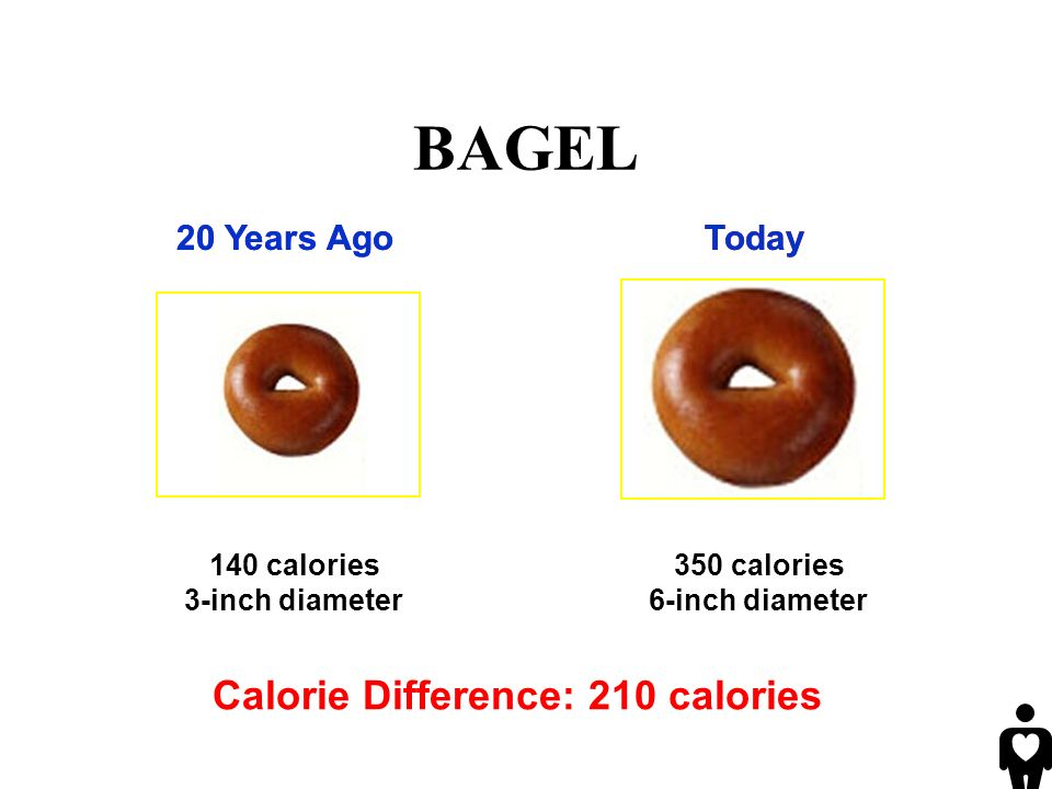 140 calories 3-inch diameter Calorie Difference: 210 calories 350 calories 6-inch diameter BAGEL 20 Years AgoToday20 Years AgoToday