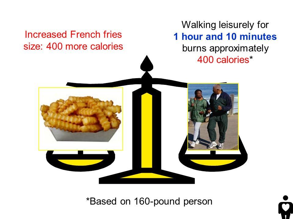 Walking leisurely for 1 hour and 10 minutes burns approximately 400 calories* *Based on 160-pound person Increased French fries size: 400 more calories