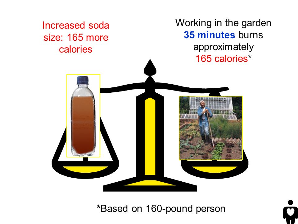 Working in the garden 35 minutes burns approximately 165 calories* *Based on 160-pound person Increased soda size: 165 more calories