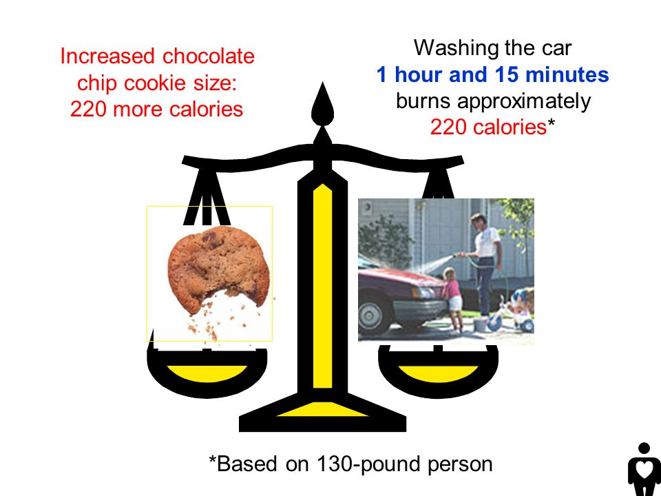 Washing the car 1 hour and 15 minutes burns approximately 220 calories* *Based on 130-pound person Increased chocolate chip cookie size: 220 more calories