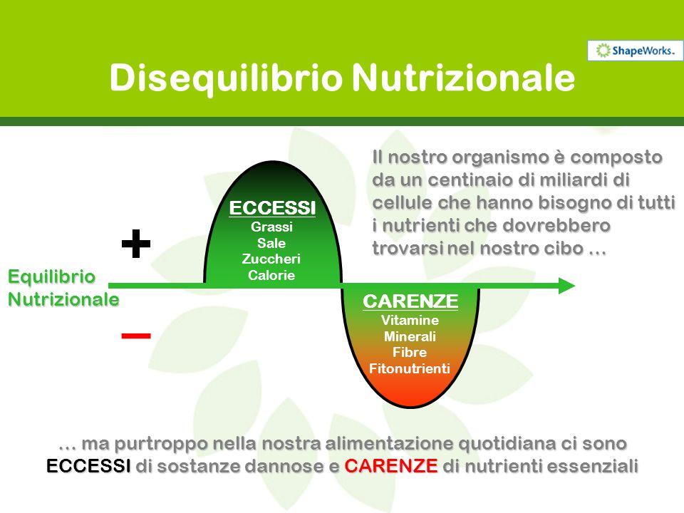 Disequilibrio NutrizionaleEquilibrioNutrizionale Normalmente per perdere peso semplicemente si mangia meno… + – ECCESSI Grassi Sale Zuccheri Calorie CARENZE Vitamine Minerali Fibre Fitonutrienti