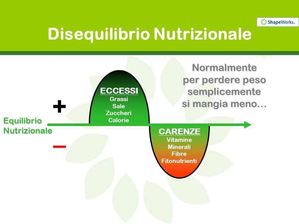 CARENZE ECCESSI Disequilibrio Nutrizionale … ma riducendo la quantità di cibo assunta: Diminuiscono gli ECCESSIDiminuiscono gli ECCESSI Ma aumentano le CARENZEMa aumentano le CARENZE + – EquilibrioNutrizionale Normalmente per perdere peso semplicemente si mangia meno…