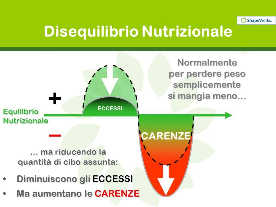 CARENZE ECCESSI Disequilibrio Nutrizionale … ma riducendo la quantità di cibo assunta: Diminuiscono gli ECCESSIDiminuiscono gli ECCESSI Ma aumentano l