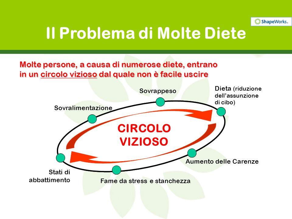 Sovralimentazione Sovrappeso Dieta (riduzione dellassunzione di cibo) Aumento delle Carenze Fame da stress e stanchezza Stati di abbattimento Il Probl
