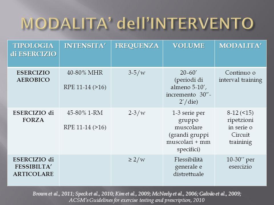 TIPOLOGIA di ESERCIZIO INTENSITAFREQUENZAVOLUMEMODALITA ESERCIZIO AEROBICO 40-80% MHR RPE 11-14 (>16) 3-5/w20–60 (periodi di almeno 5-10, incremento 3
