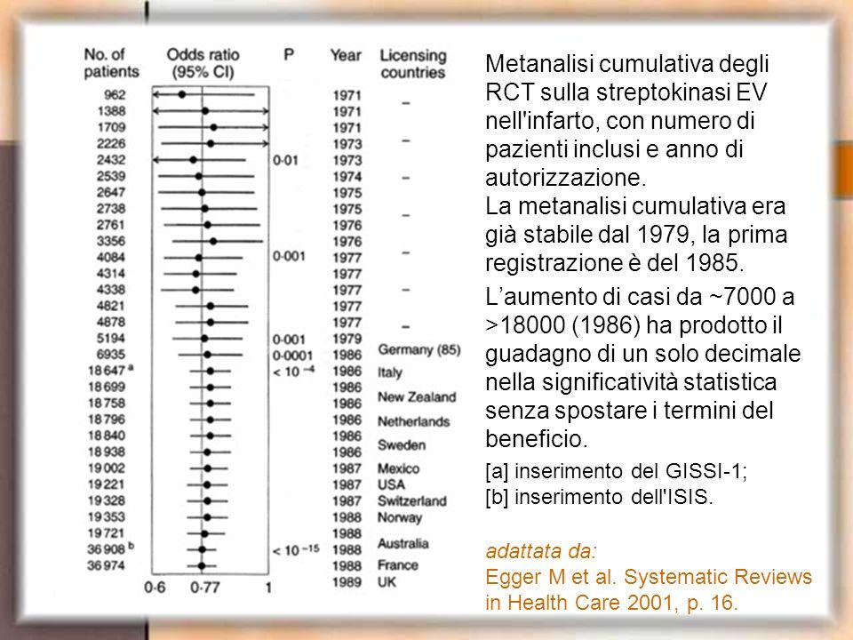 Metanalisi cumulativa degli RCT sulla streptokinasi EV nell'infarto, con numero di pazienti inclusi e anno di autorizzazione. La metanalisi cumulativa