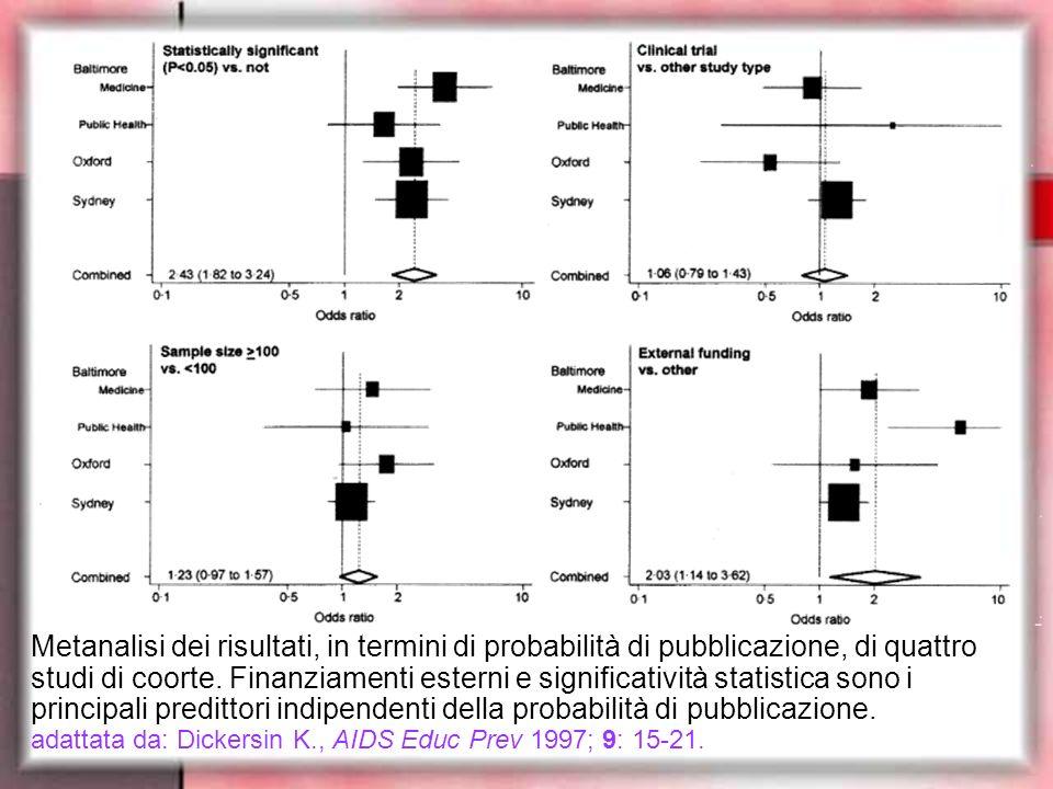 Metanalisi dei risultati, in termini di probabilità di pubblicazione, di quattro studi di coorte. Finanziamenti esterni e significatività statistica s