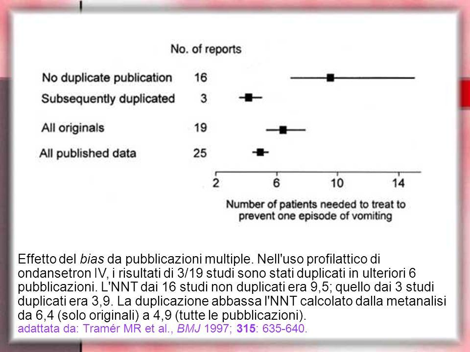 Effetto del bias da pubblicazioni multiple. Nell'uso profilattico di ondansetron IV, i risultati di 3/19 studi sono stati duplicati in ulteriori 6 pub
