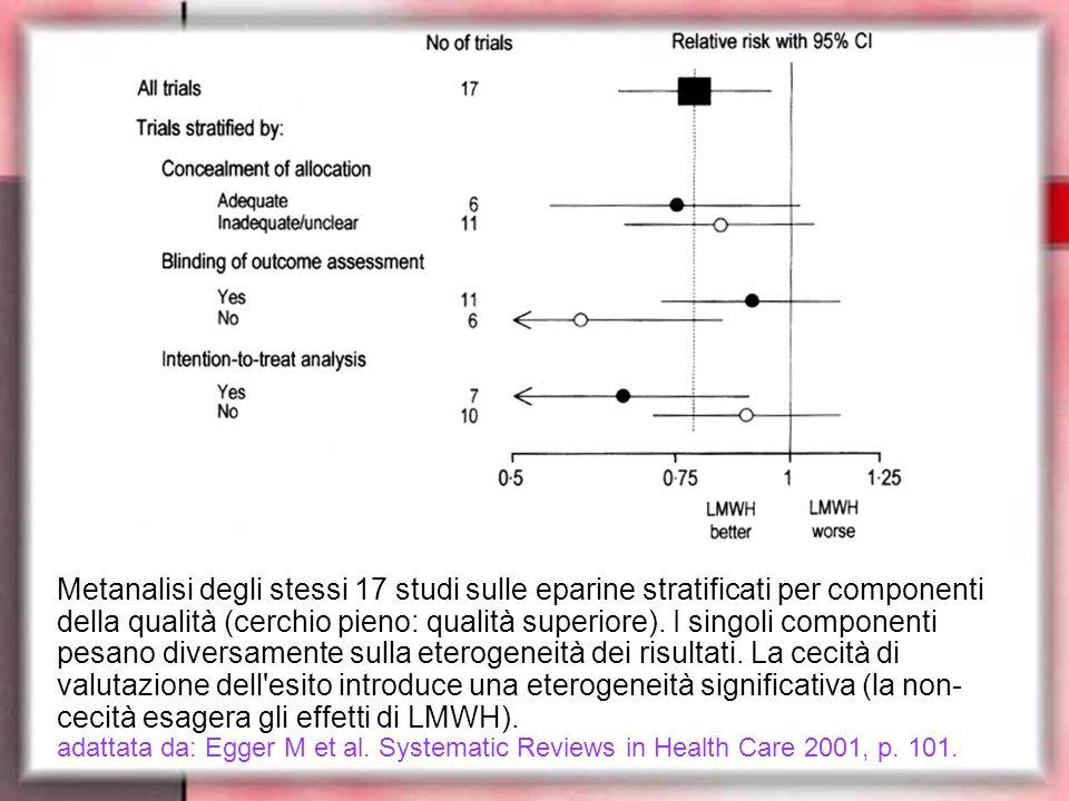 Metanalisi degli stessi 17 studi sulle eparine stratificati per componenti della qualità (cerchio pieno: qualità superiore). I singoli componenti pesa