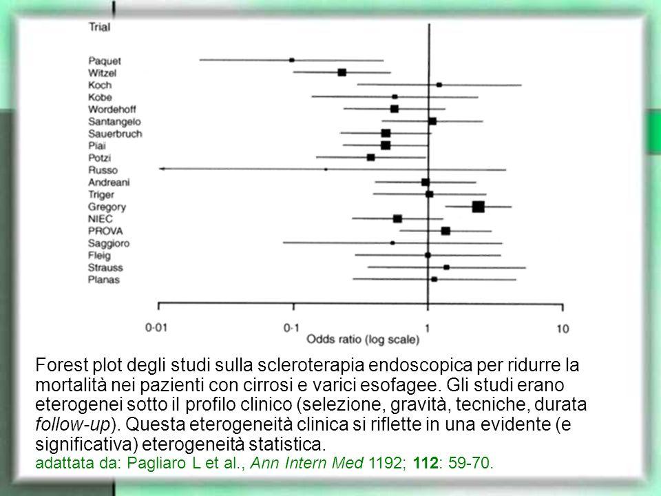 Forest plot degli studi sulla scleroterapia endoscopica per ridurre la mortalità nei pazienti con cirrosi e varici esofagee. Gli studi erano eterogene