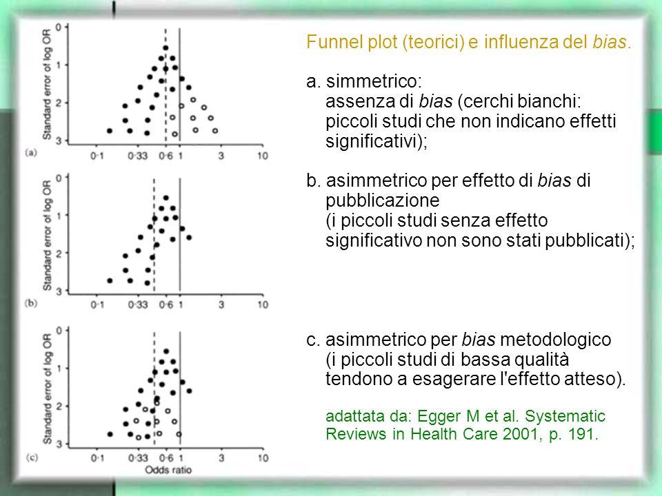 Funnel plot (teorici) e influenza del bias. a. simmetrico: assenza di bias (cerchi bianchi: piccoli studi che non indicano effetti significativi); b.