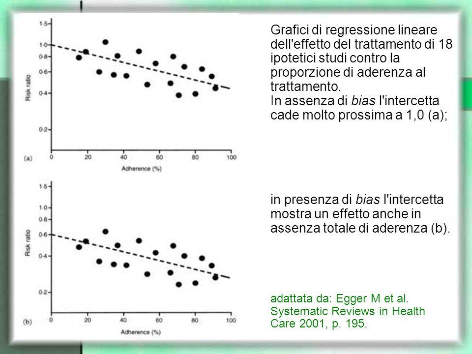 Grafici di regressione lineare dell'effetto del trattamento di 18 ipotetici studi contro la proporzione di aderenza al trattamento. In assenza di bias