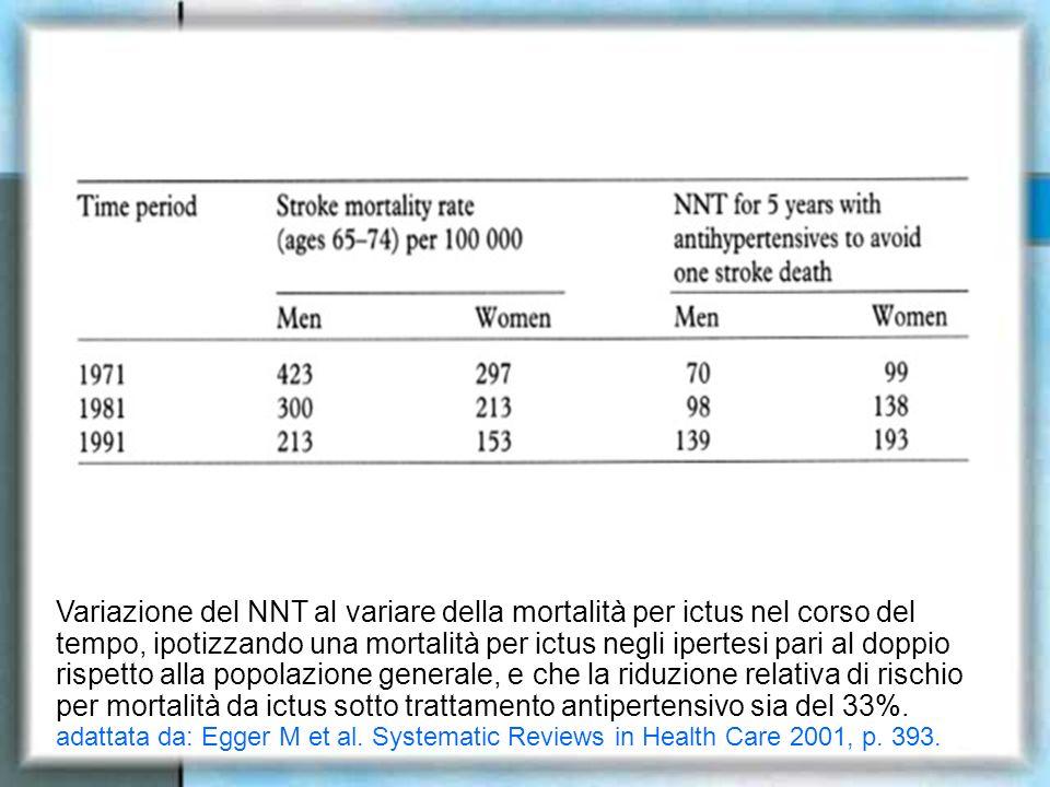 Variazione del NNT al variare della mortalità per ictus nel corso del tempo, ipotizzando una mortalità per ictus negli ipertesi pari al doppio rispett