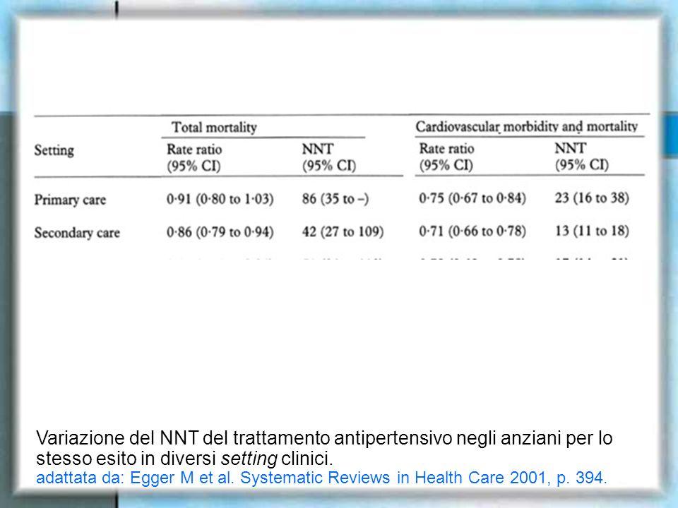 Variazione del NNT del trattamento antipertensivo negli anziani per lo stesso esito in diversi setting clinici. adattata da: Egger M et al. Systematic