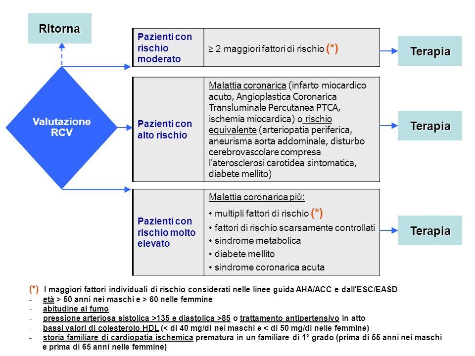 Valutazione RCV Ritorna Pazienti con alto rischio Malattia coronarica (infarto miocardico acuto, Angioplastica Coronarica Transluminale Percutanea PTC
