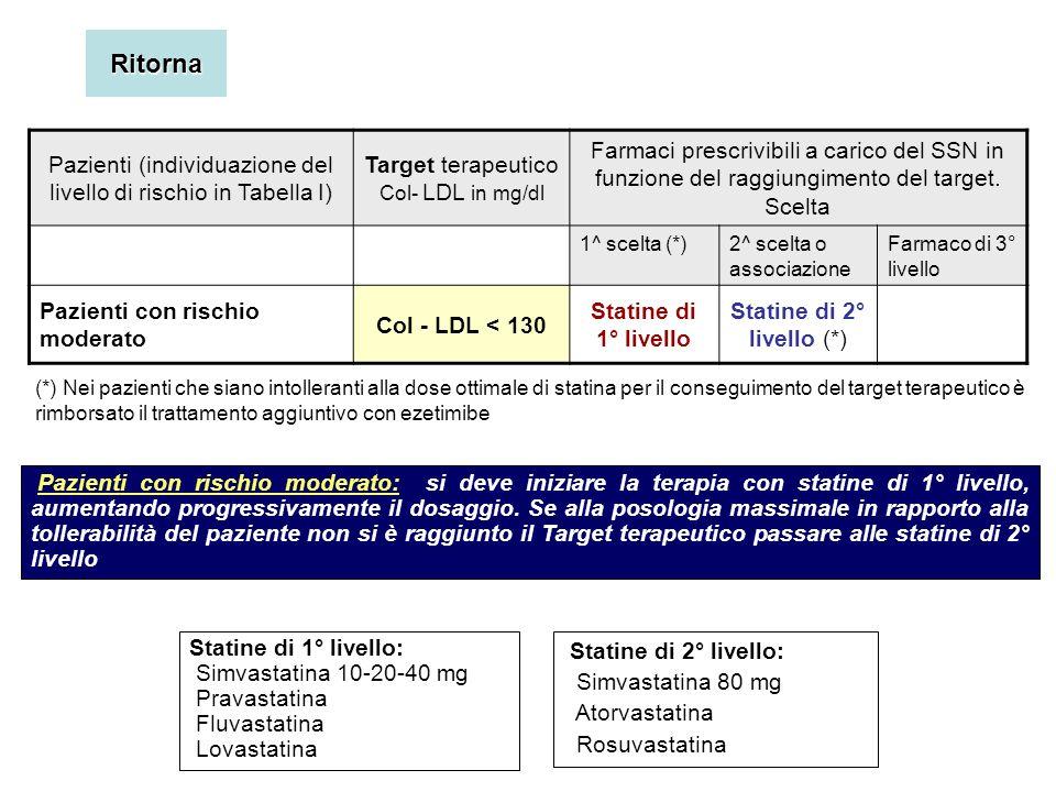 Pazienti (individuazione del livello di rischio in Tabella I) Target terapeutico Col- LDL in mg/dl Farmaci prescrivibili a carico del SSN in funzione