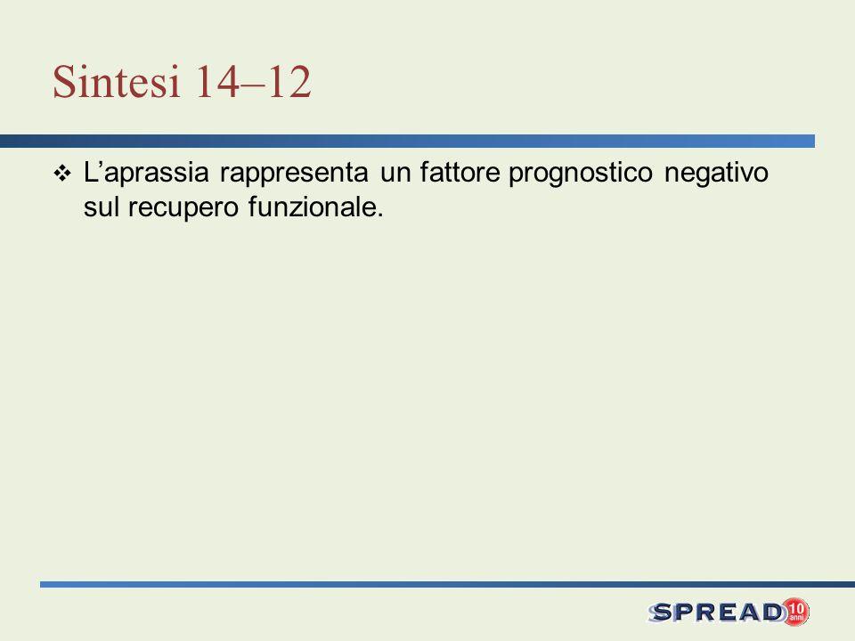 Sintesi 14–12 Laprassia rappresenta un fattore prognostico negativo sul recupero funzionale.
