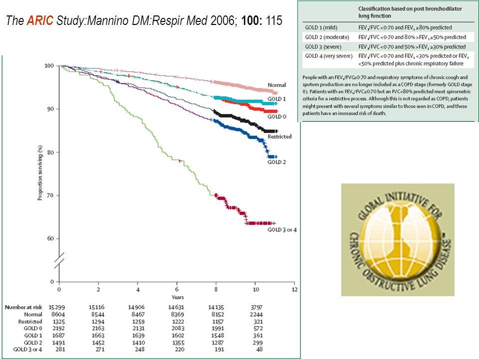 The ARIC Study:Mannino DM:Respir Med 2006; 100: 115