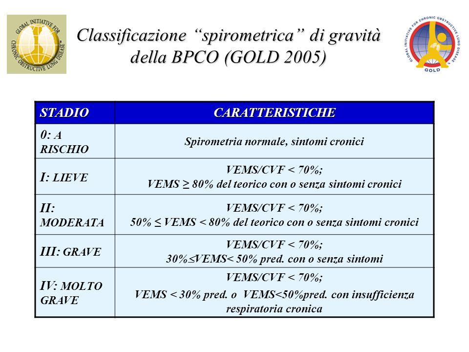 Classificazione spirometrica di gravità della BPCO (GOLD 2005) STADIOCARATTERISTICHE 0: A RISCHIO Spirometria normale, sintomi cronici I: LIEVE VEMS/C