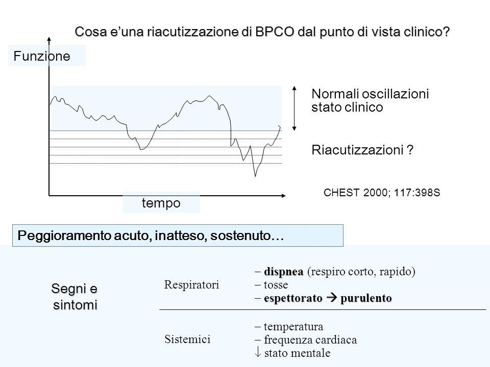 Cosa euna riacutizzazione di BPCO dal punto di vista clinico? Segni e sintomi Peggioramento acuto, inatteso, sostenuto… temperatura frequenza cardiaca