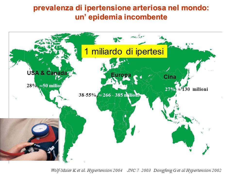 USA & Canada Europa 28%, 50 milioni 38-55%, 266 - 385 milioni Cina 27%, 130 milioni Wolf-Maier K et al. Hypertension 2004 JNC 7 2003 Dongfeng G et al