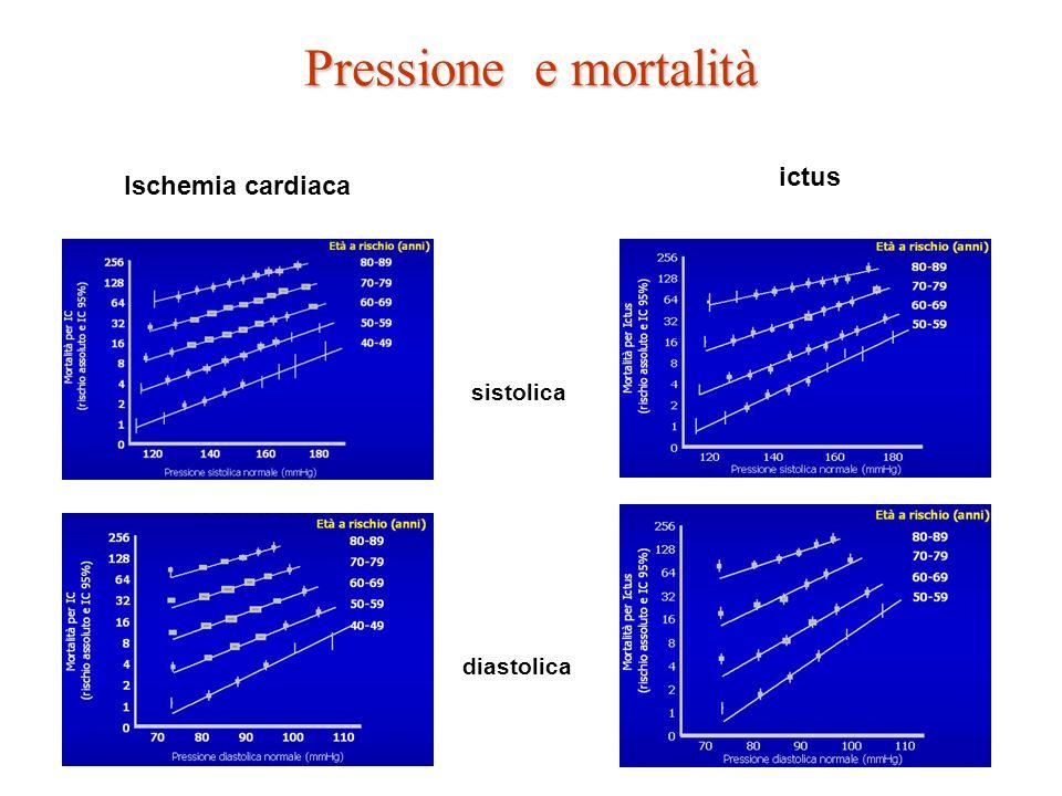 diastolica sistolica Pressione e mortalità Ischemia cardiaca ictus