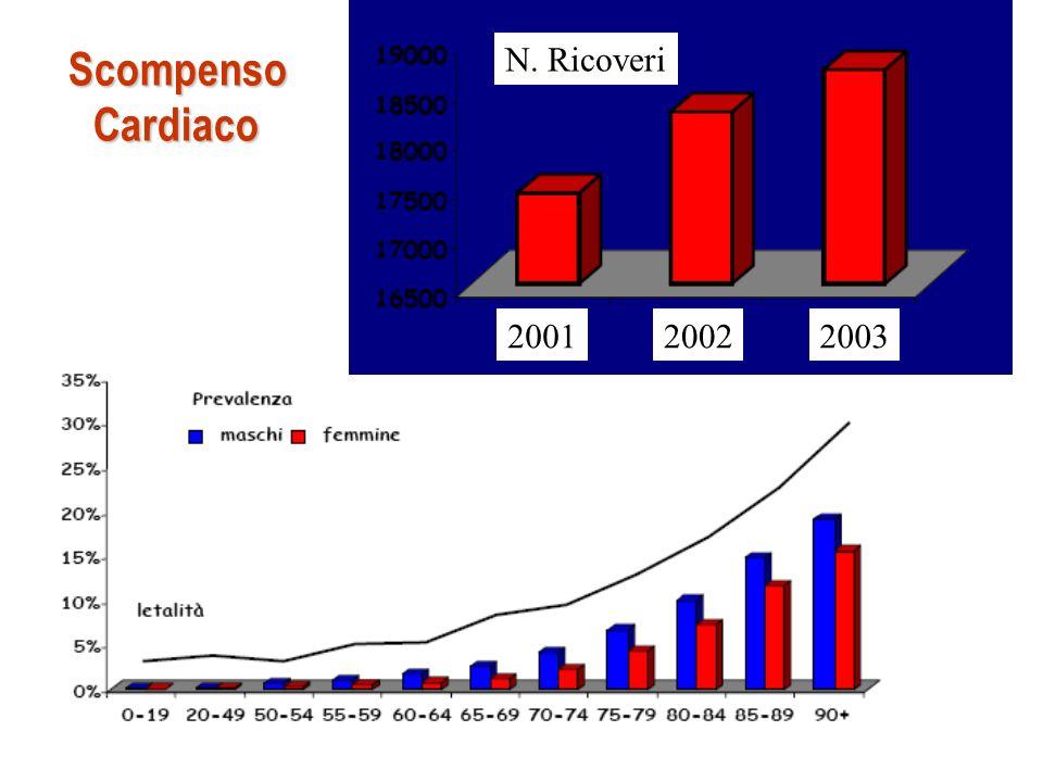 200120022003 N. Ricoveri ScompensoCardiaco