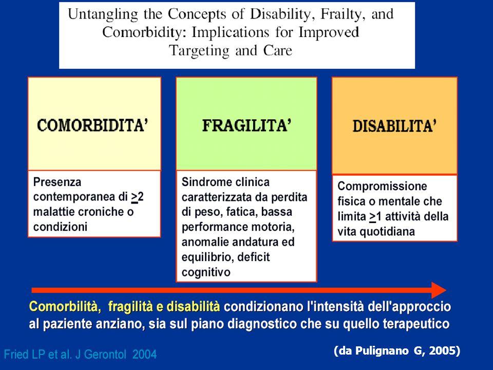 (da Pulignano G, 2005)