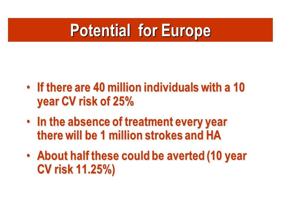 Potential for Europe If there are 40 million individuals with a 10 year CV risk of 25% If there are 40 million individuals with a 10 year CV risk of 25% In the absence of treatment every year there will be 1 million strokes and HA In the absence of treatment every year there will be 1 million strokes and HA About half these could be averted (10 year CV risk 11.25%) About half these could be averted (10 year CV risk 11.25%)