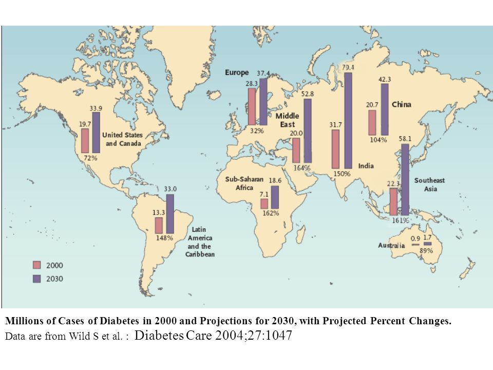 Millions of Cases of Diabetes in 2000 and Projections for 2030, with Projected Percent Changes. Data are from Wild S et al. : Diabetes Care 2004;27:10