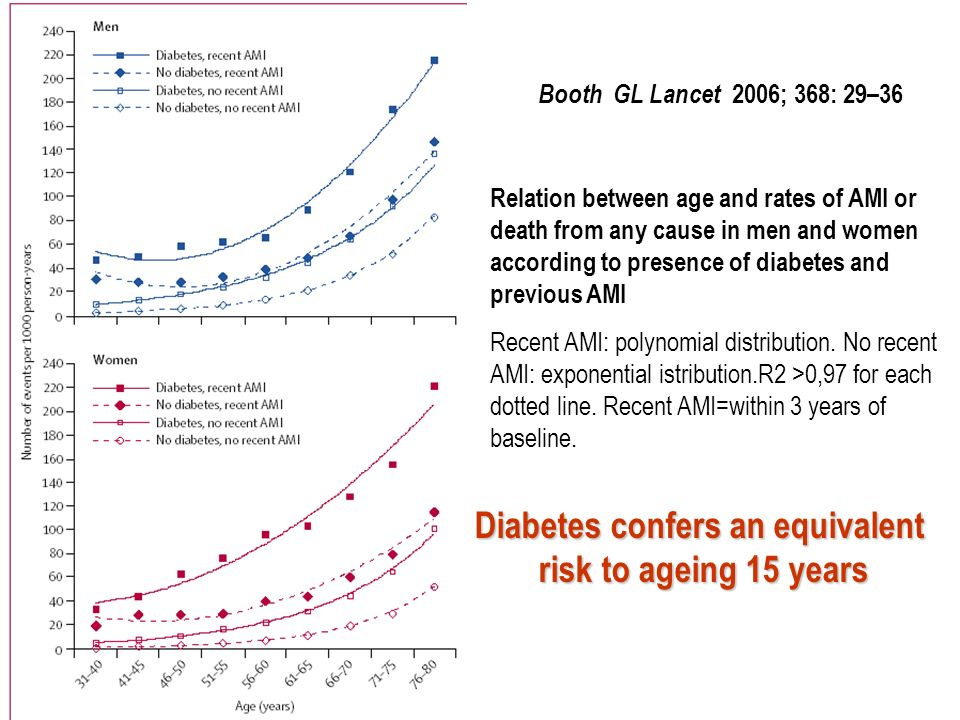 Prevalence of Diabetes* P=0.004 S2 vs.S1 : P=0.21 S3 vs.