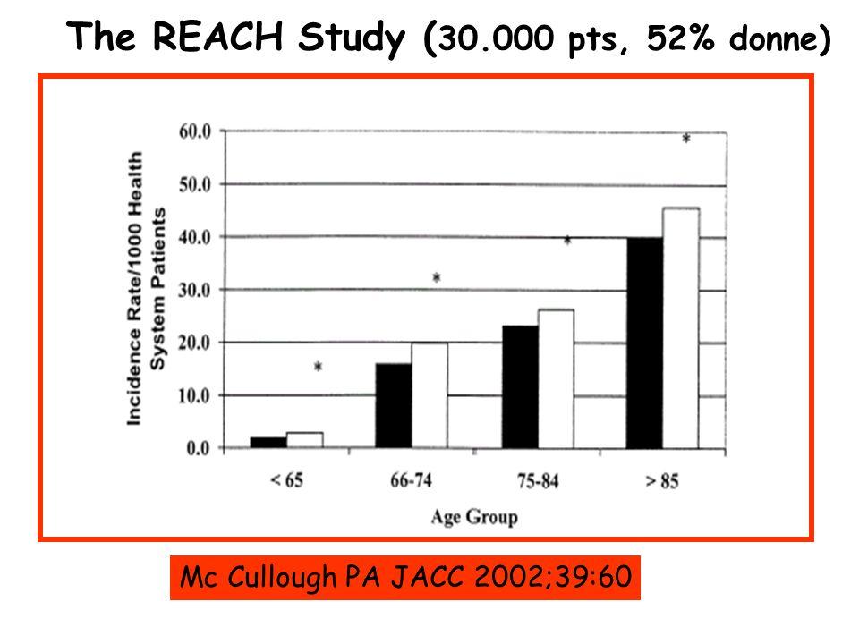 The REACH Study ( 30.000 pts, 52% donne) Mc Cullough PA JACC 2002;39:60