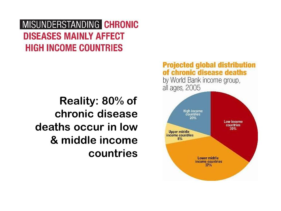 Reality: 80% of chronic disease deaths occur in low & middle income countries
