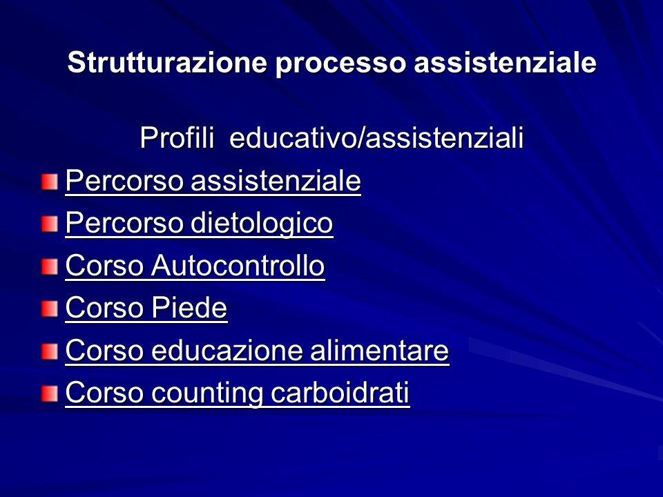 Strutturazione processo assistenziale Profili educativo/assistenziali Percorso assistenziale Percorso dietologico Corso Autocontrollo Corso Piede Corso educazione alimentare Corso counting carboidrati