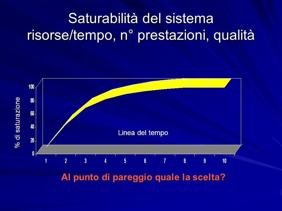 Saturabilità del sistema risorse/tempo, n° prestazioni, qualità Al punto di pareggio quale la scelta.