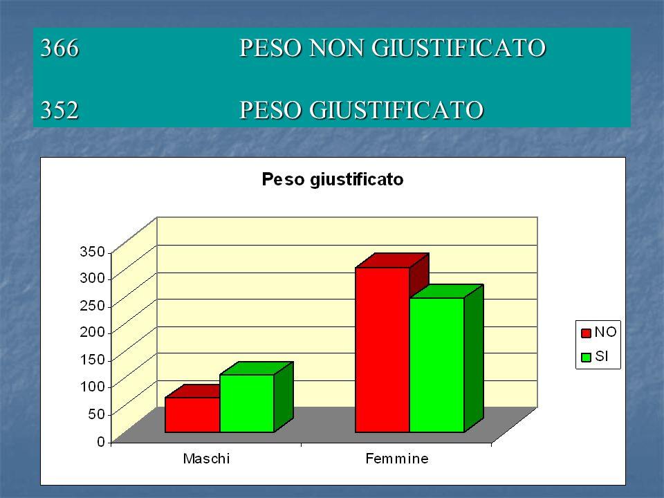 366 PESO NON GIUSTIFICATO 352 PESO GIUSTIFICATO