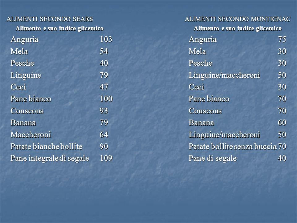 ALIMENTI SECONDO SEARSALIMENTI SECONDO MONTIGNAC Alimento e suo indice glicemicoAlimento e suo indice glicemico Anguria103Anguria75 Mela54Mela30 Pesch