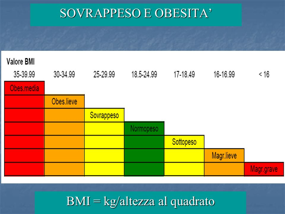 SOVRAPPESO E OBESITA BMI = kg/altezza al quadrato