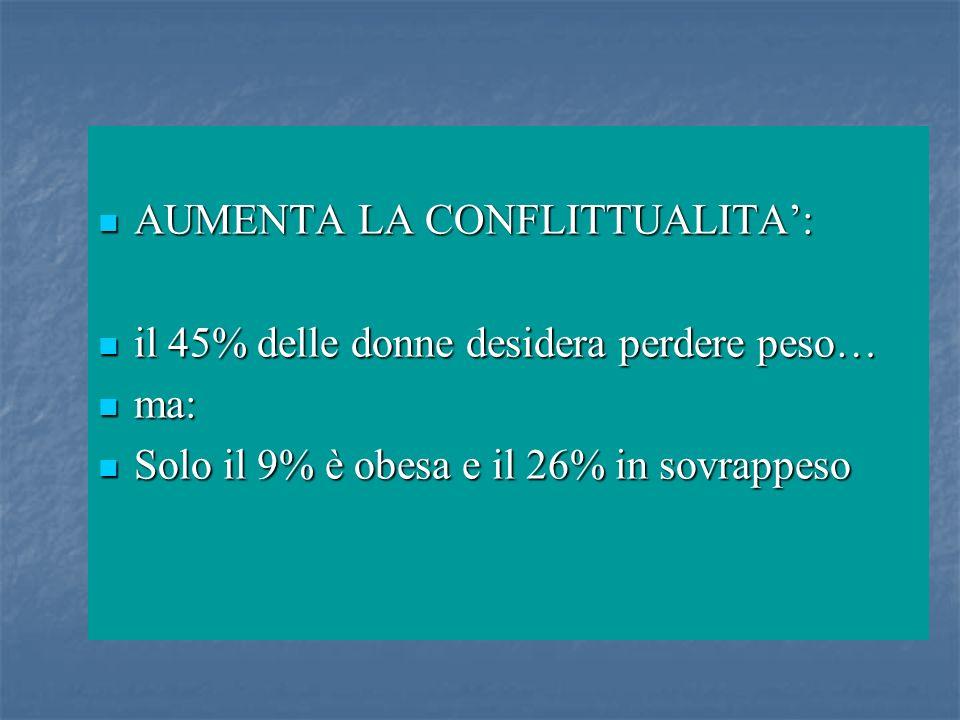 AUMENTA LA CONFLITTUALITA: AUMENTA LA CONFLITTUALITA: il 45% delle donne desidera perdere peso… il 45% delle donne desidera perdere peso… ma: ma: Solo