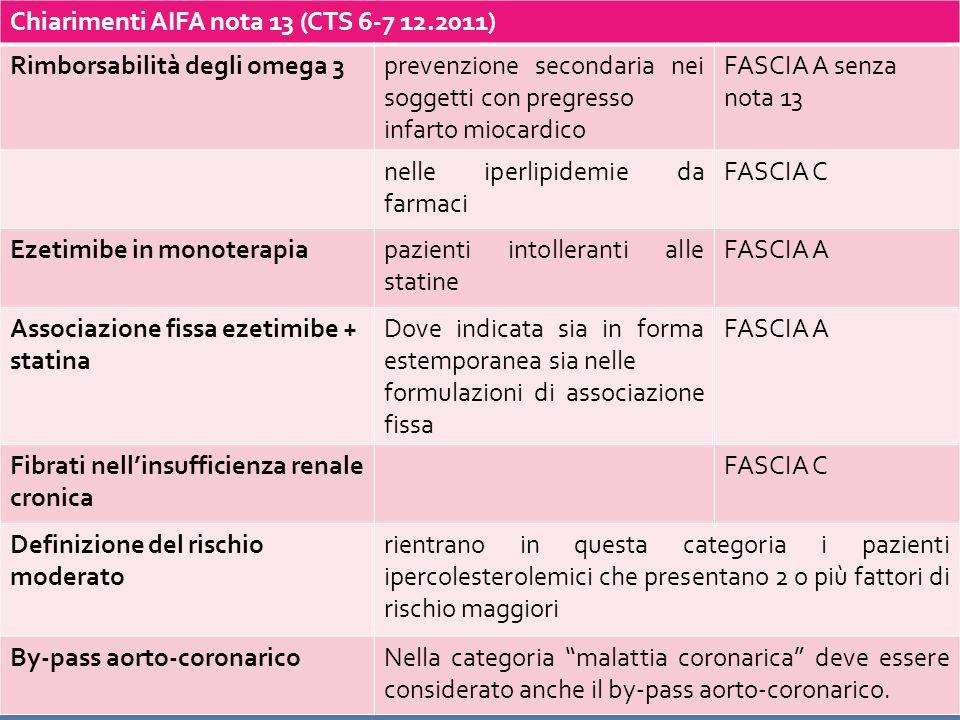 Chiarimenti AIFA nota 13 (CTS 6-7 12.2011) Rimborsabilità degli omega 3prevenzione secondaria nei soggetti con pregresso infarto miocardico FASCIA A s