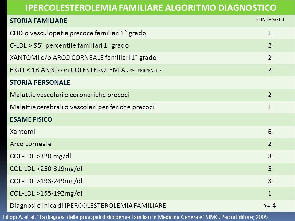 IPERCOLESTEROLEMIA FAMILIARE ALGORITMO DIAGNOSTICO STORIA FAMILIARE PUNTEGGIO CHD o vasculopatia precoce familiari 1° grado1 C-LDL > 95° percentile fa