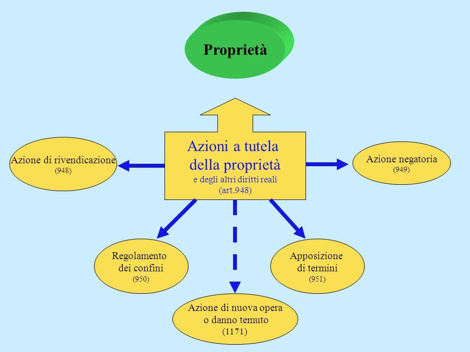 azioni a tutela della proprietà Proprietà Azioni a tutela della proprietà e degli altri diritti reali (art.948) Azione di rivendicazione (948) Azione negatoria (949) Regolamento dei confini (950) Apposizione di termini (951) Azione di nuova opera o danno temuto (1171)