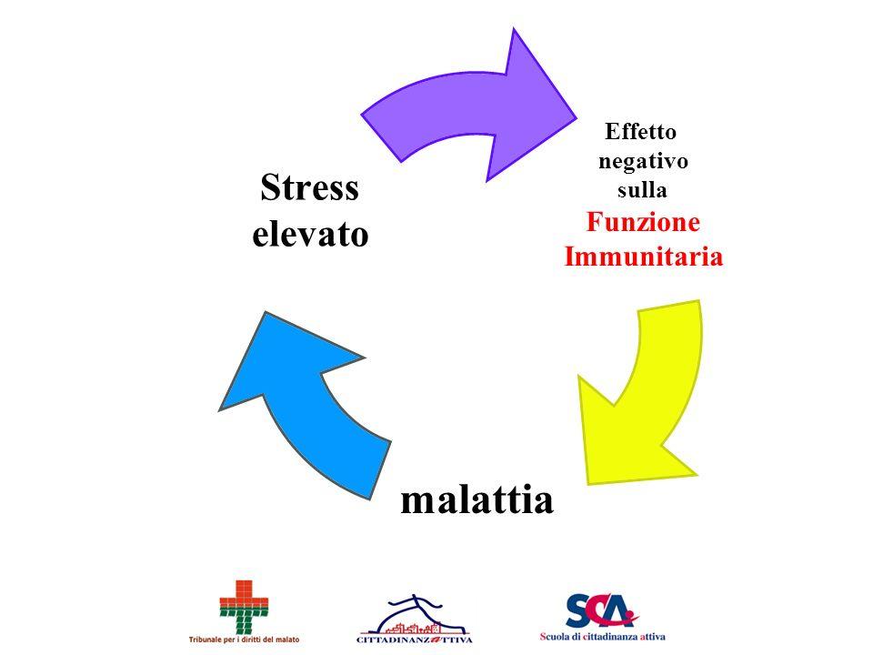 Effetto negativo sulla Funzione Immunitaria malattia Stress elevato