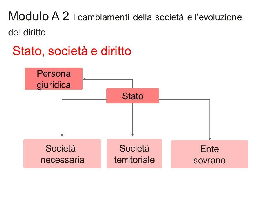 Modulo A 2 I cambiamenti della società e levoluzione del diritto Società necessaria Stato Ente sovrano Società territoriale Stato, società e diritto P