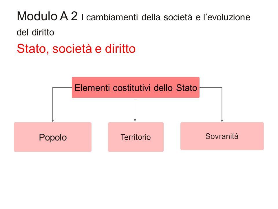 Modulo A 2 I cambiamenti della società e levoluzione del diritto Popolo Elementi costitutivi dello Stato Sovranità Territorio Stato, società e diritto